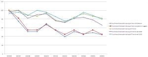 Vergleich des Keywordplanner und Trends (Suchmaschinenoptimierung)