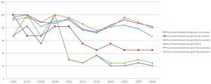 Vergleich vom Keywordtool und Trends (Suchmaschinenoptimierung)